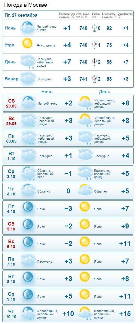 оригинальные москва 14 днец погода дополни предложения: